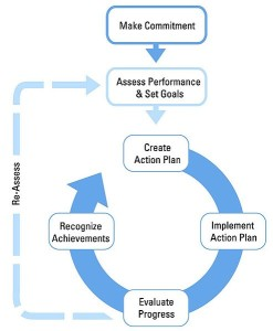ENERGY STAR Process map