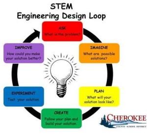 STEM School Engineering Process map