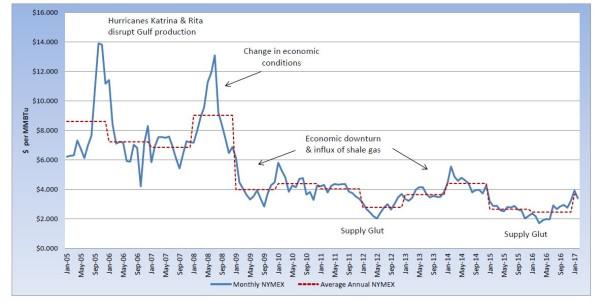 NYMEX graph 1.30.17