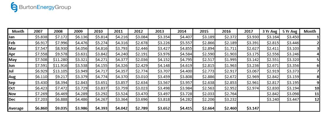 NYMEX table 10.06.2017