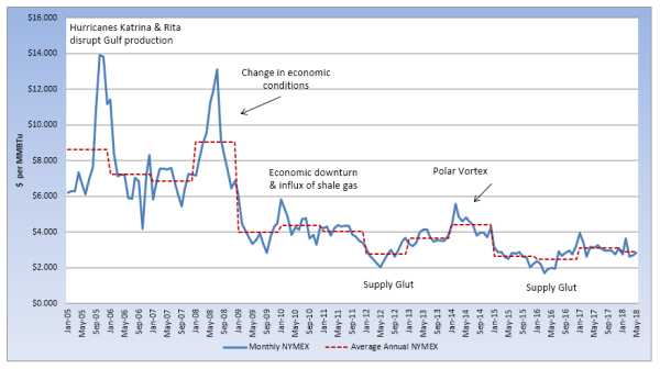 NYMEX graph 5.2018