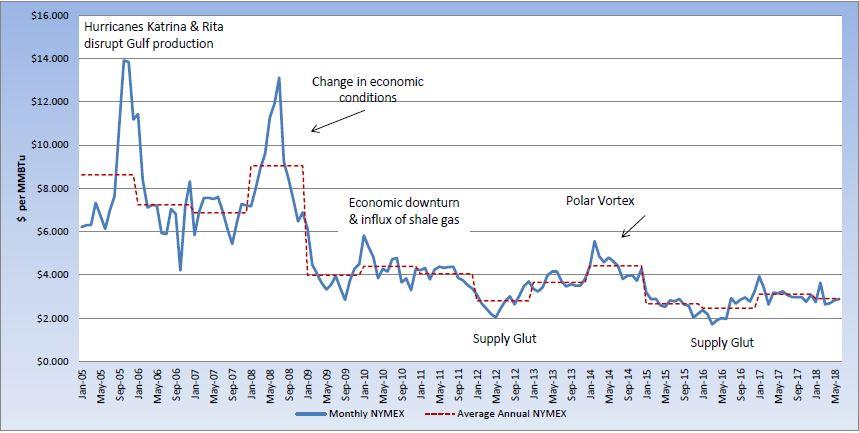NYMEX chart 6.11.18